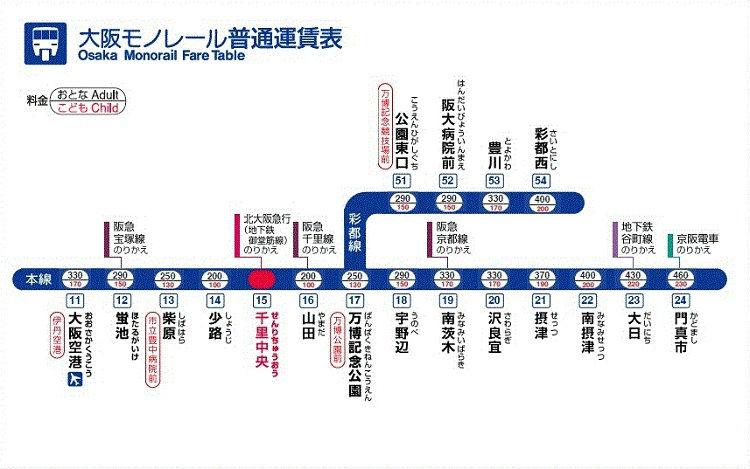 大阪モノレールの運賃