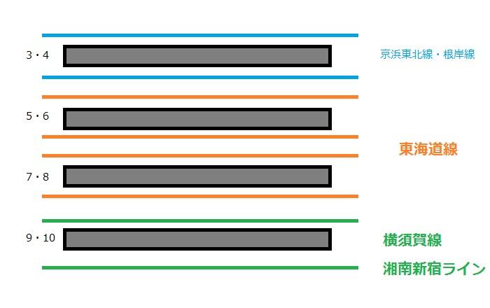 横浜駅の配線図