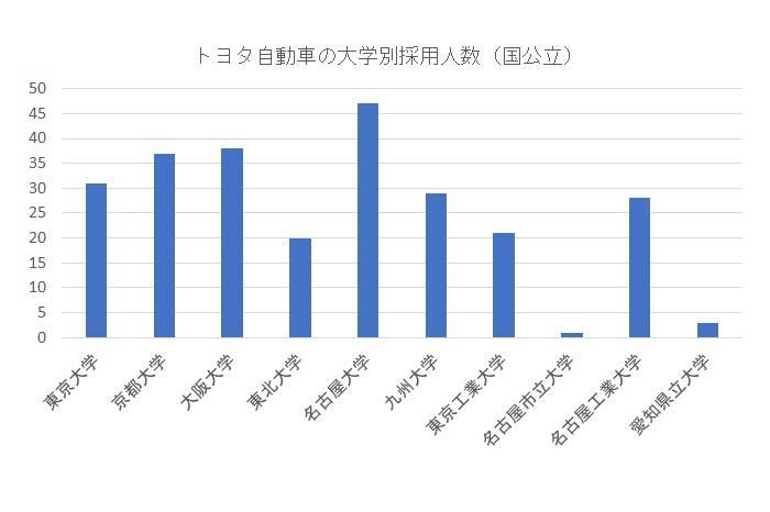 トヨタ自動車の大学別採用人数(国公立大学)