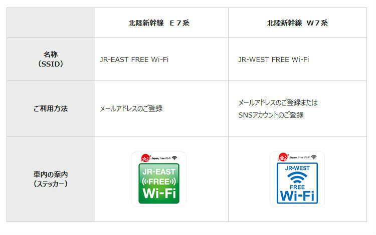 北陸新幹線のWi-FiのSSID