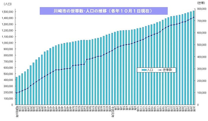 川崎市の人口統計