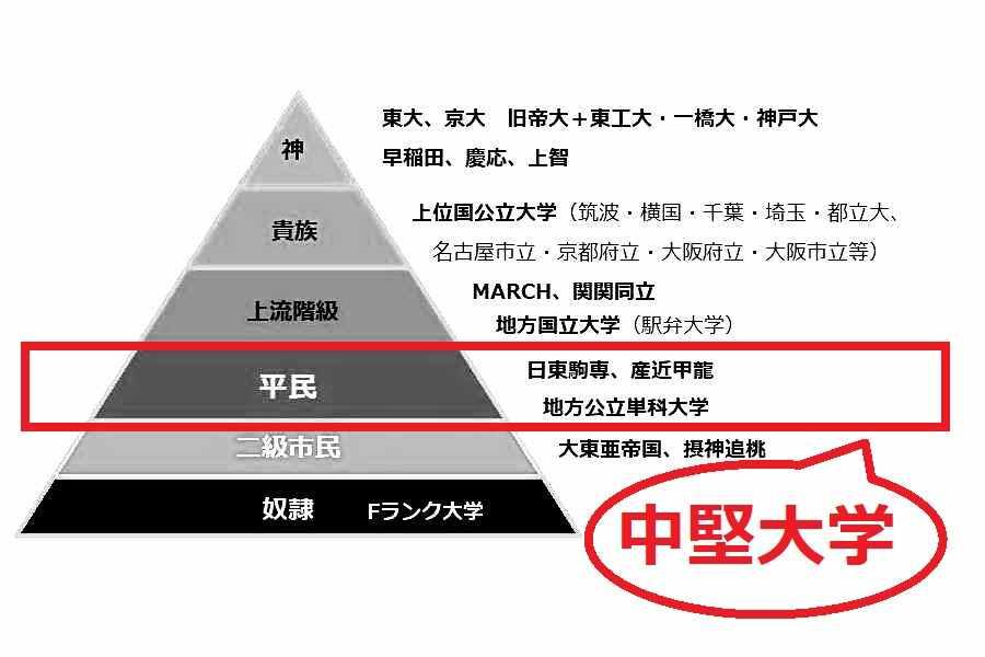 出身大学の下限である中堅大学(日東駒専)