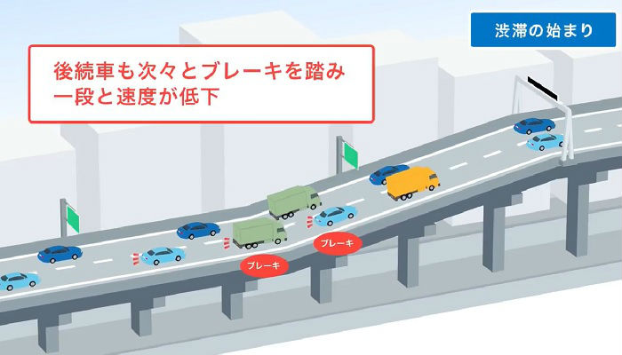 渋滞の原因である上り勾配