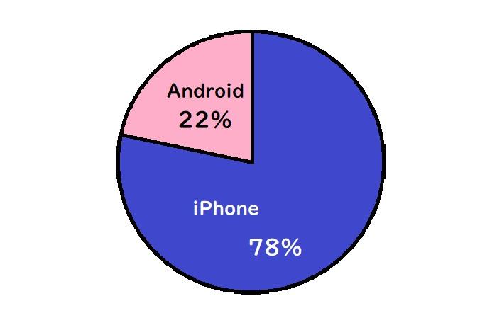 女性のiPhoneのシェアは78%、Androidが22%