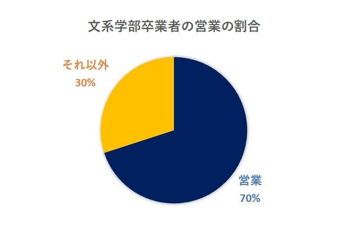文系出身者の営業の割合
