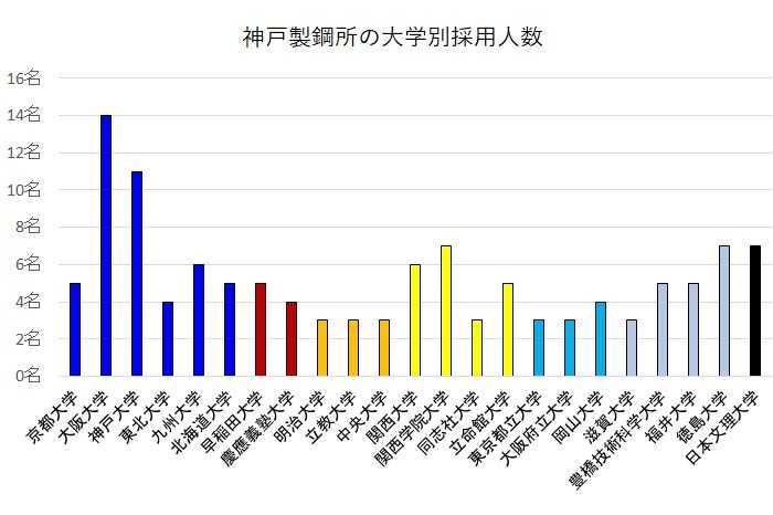 神戸製鋼所の大学別就職者数