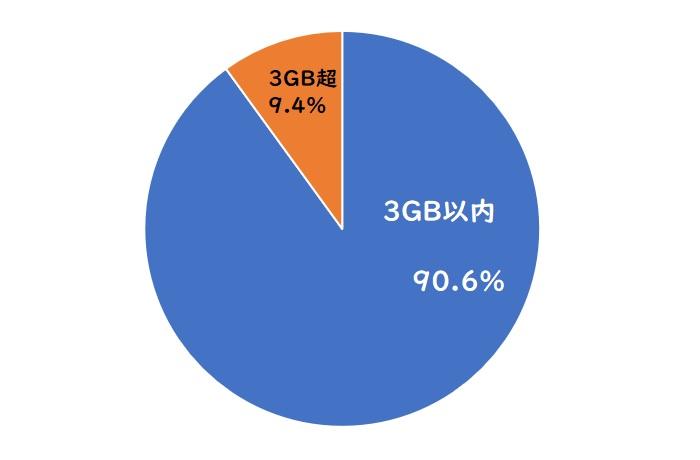 スマホのデータ通信量の平均と割合