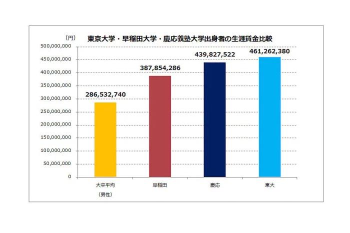 難関大学出身者の年収の比較