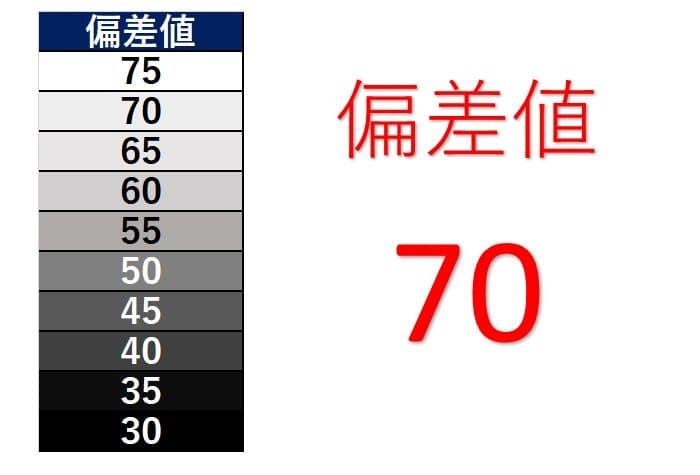 偏差値70
