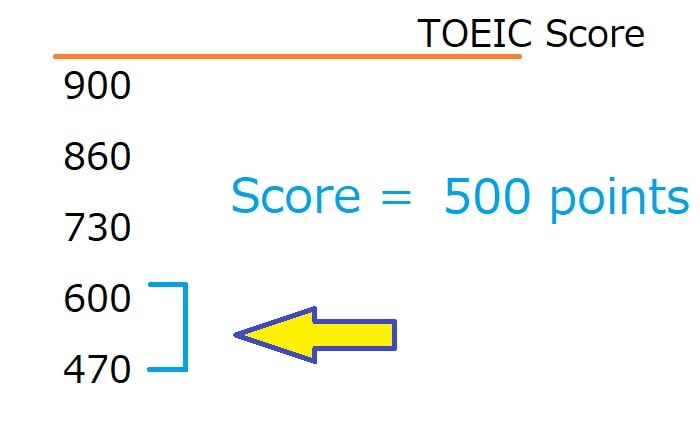 TOEICスコア500点のレベル