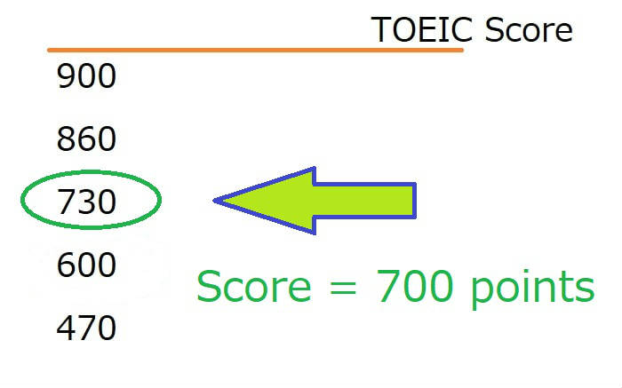 TOEICスコア700点のレベルと就職事情
