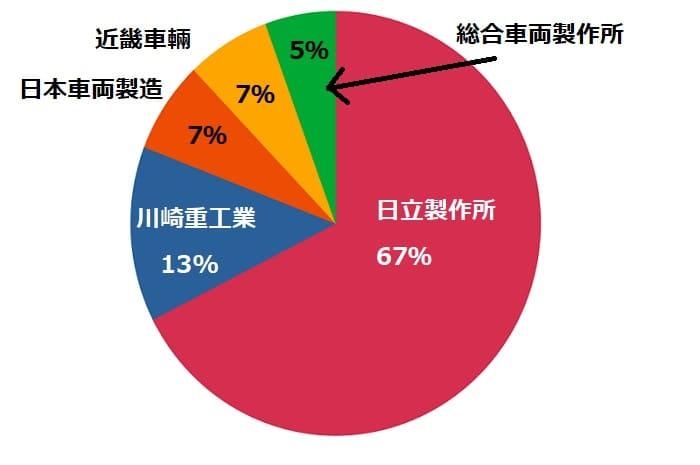 日本国内の鉄道車両メーカーの売上高の勢力図