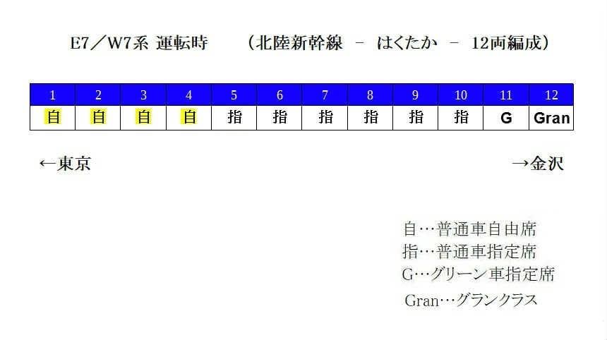 E7系・W7系(12両編成)の自由席の場所