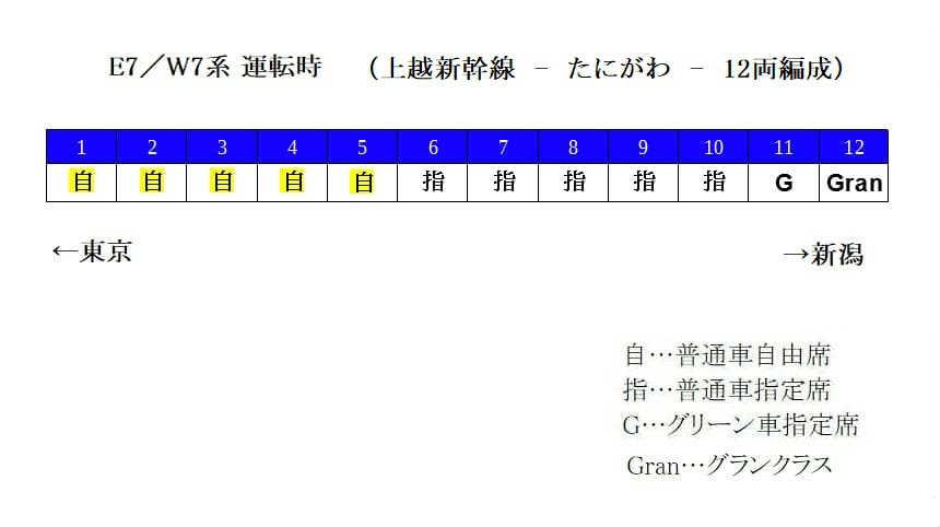 E7系(12両編成)の自由席の場所