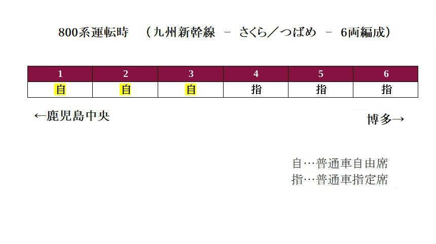 800系つばめ号の自由席の配置