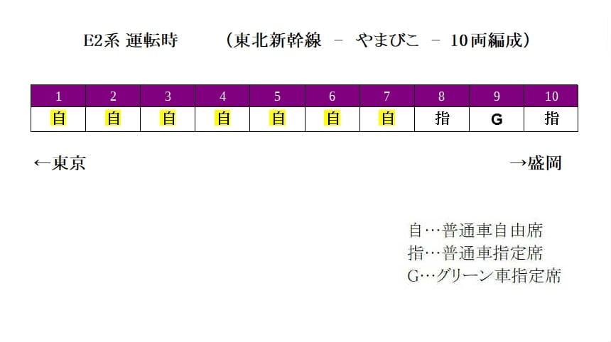 E2系単独(10両編成)の自由席の場所