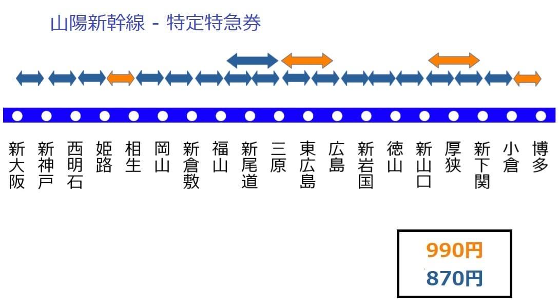 山陽新幹線の特定特急券