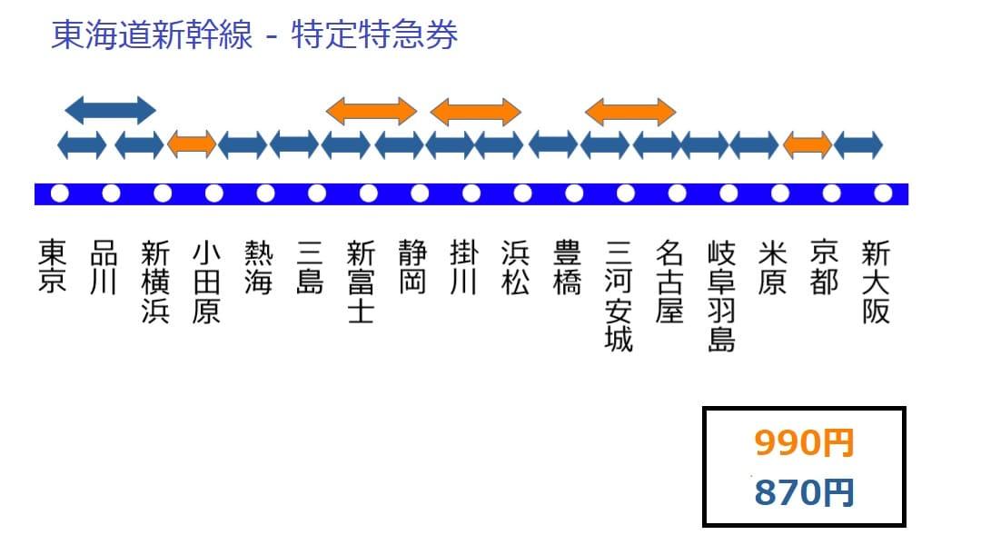 東海道新幹線の特定特急券
