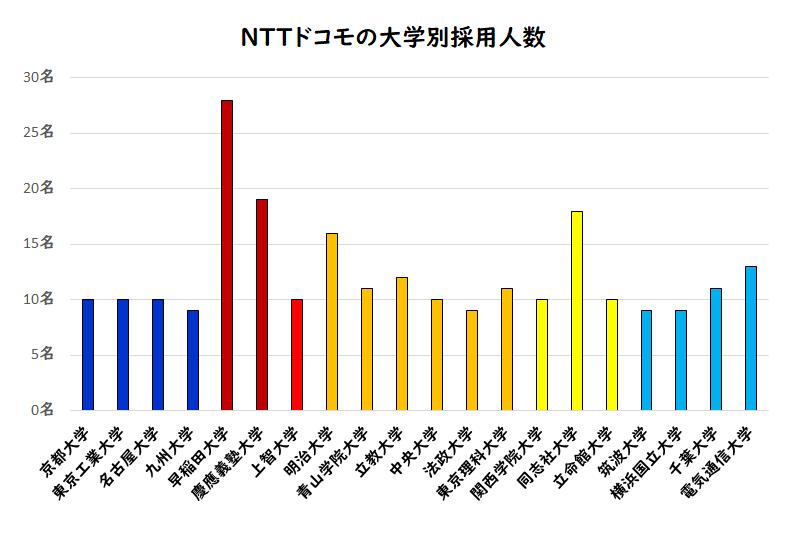 NTTドコモの大学別採用人数