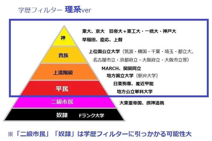 NTTの学歴フィルターの範囲の目安