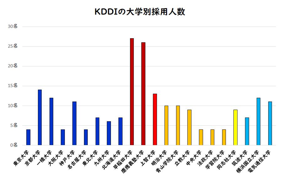 KDDIの大学別採用人数