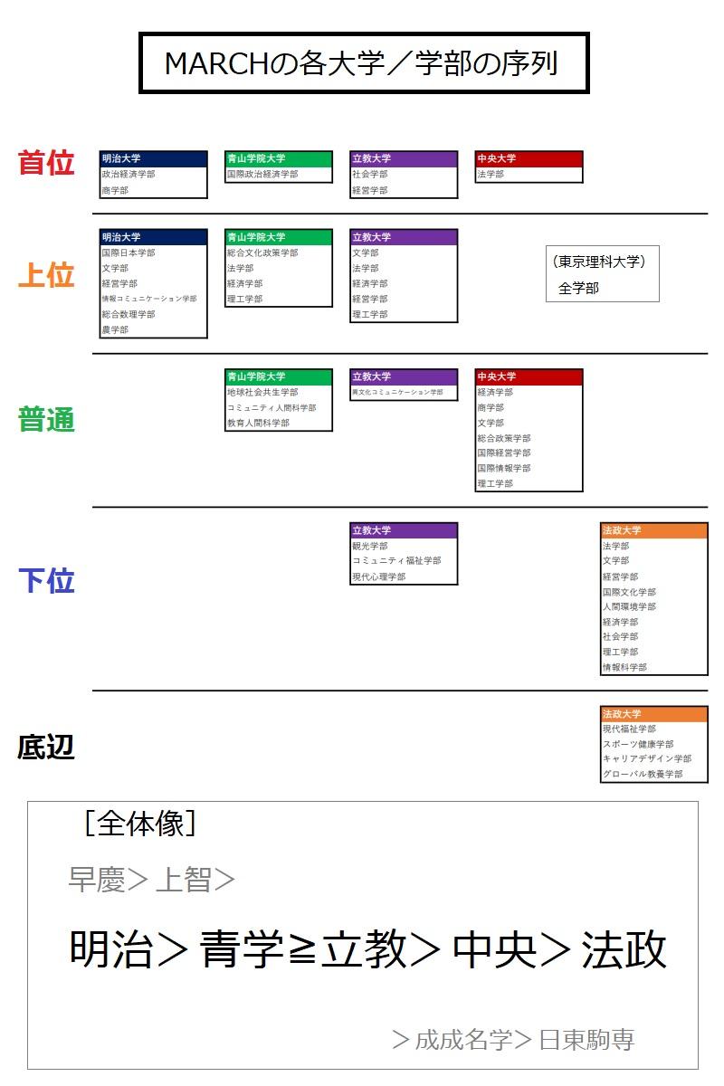 MARCHの各大学の学部間序列を示した図