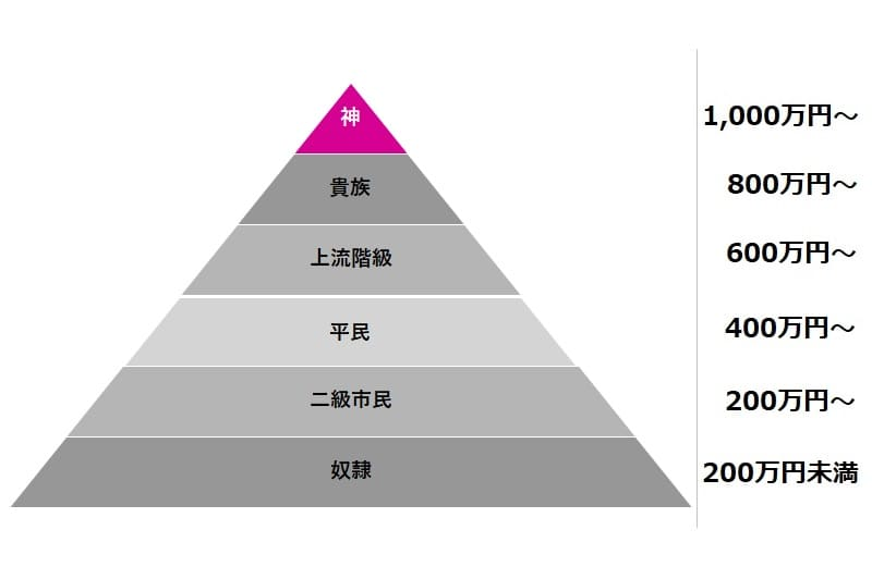 年収1,091万円の目安(神レベル)