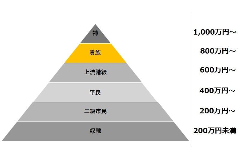年収915万円の伊藤忠エネクス