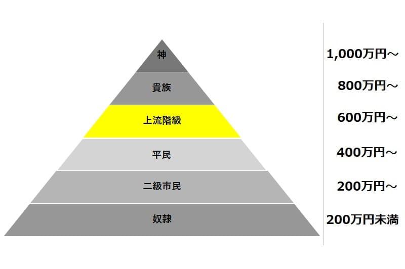 年収750万円(上級階級)