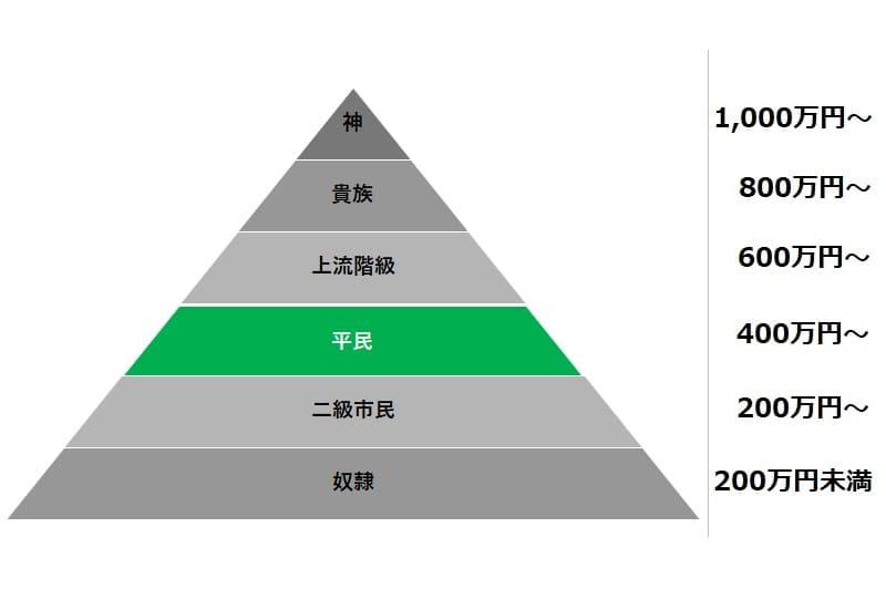 平均年収500万円(平民レベル)