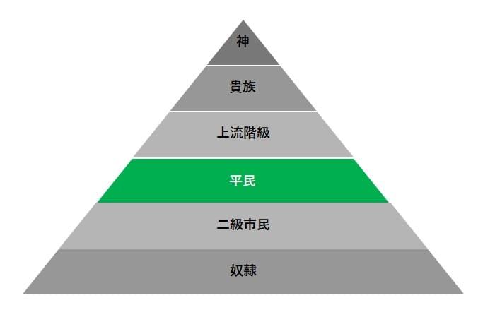 日東駒専の偏差値の目安
