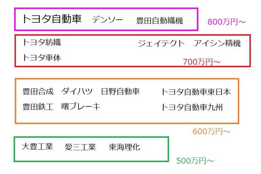 トヨタグループの年収の勢力図