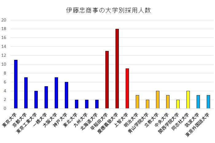 伊藤忠商事の大学別就職者数