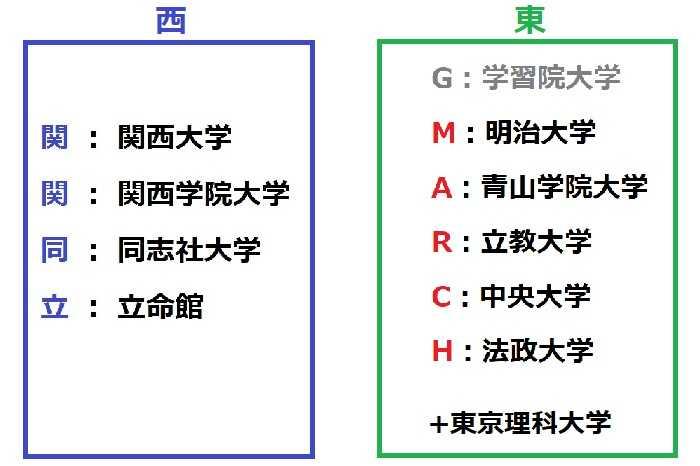 兼松の学歴フィルターの基準であるGMARCH+関関同立