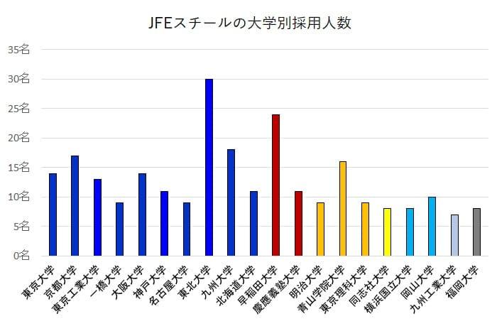 JFEスチールの大学別採用人数