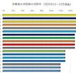 【コロナ期間】首都圏の主要鉄道路線の混雑率の調査結果