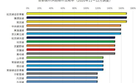 JR東日本の各路線の混雑率(2020年11月1日~12月25日調査)