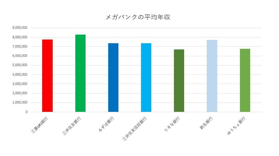 メガバンクの平均年収のグラフ