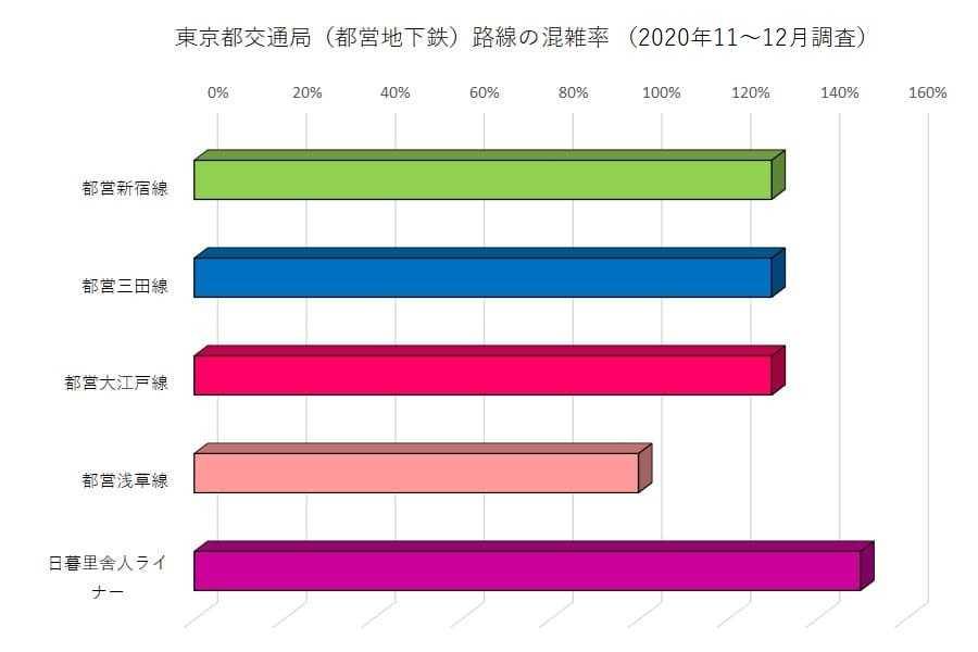 都営地下鉄路線の混雑率(2020年11月1日~12月25日調査)