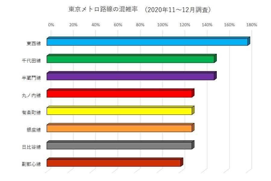 東京メトロ路線の混雑率(2020年11月1日~12月25日調査)