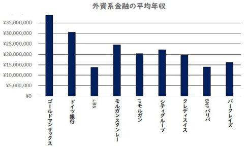外資系金融の平均年収