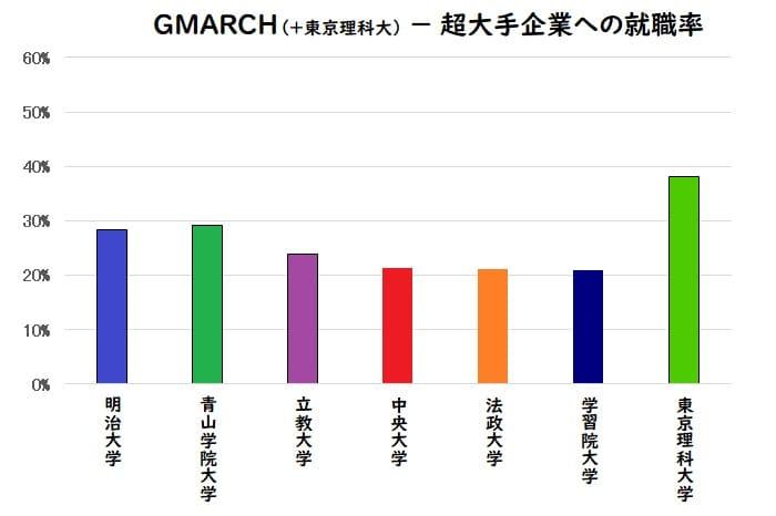 GMARCH、東京理科大学の大手企業への就職率