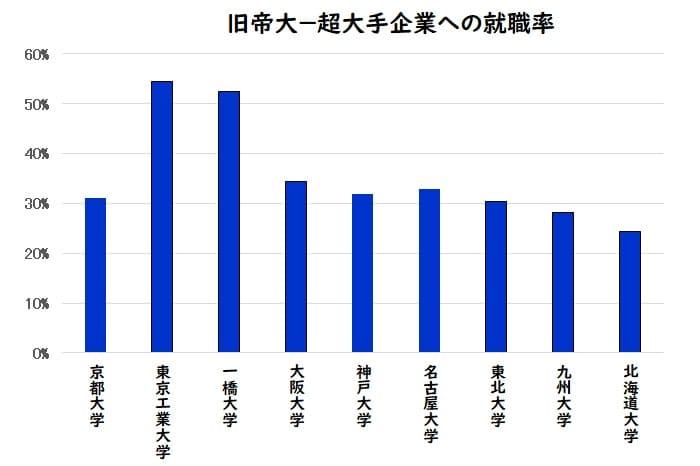 旧帝大+3の大手企業への就職率