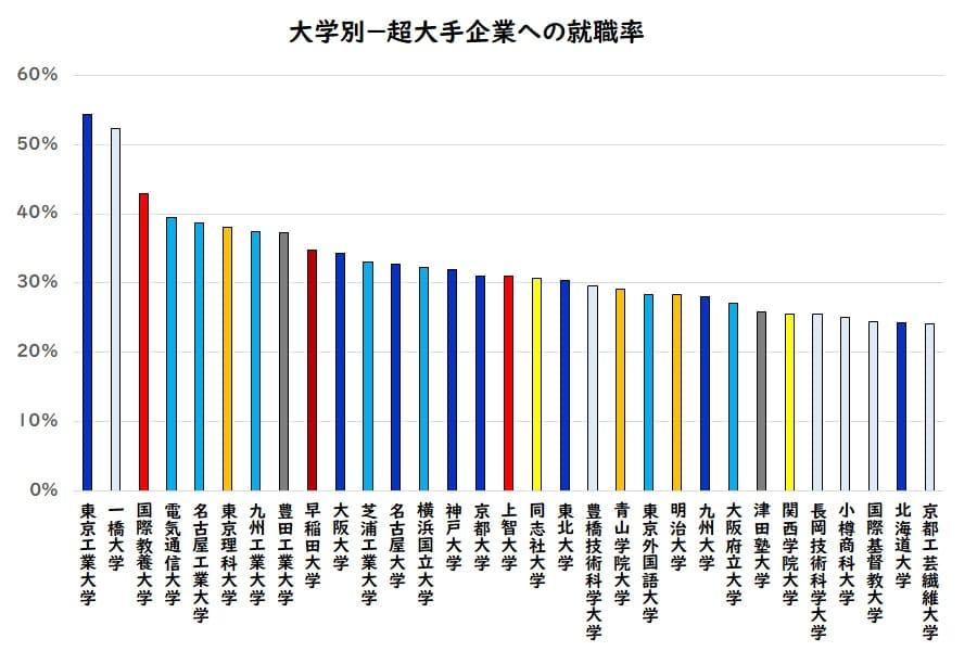 大学別大手企業への就職率