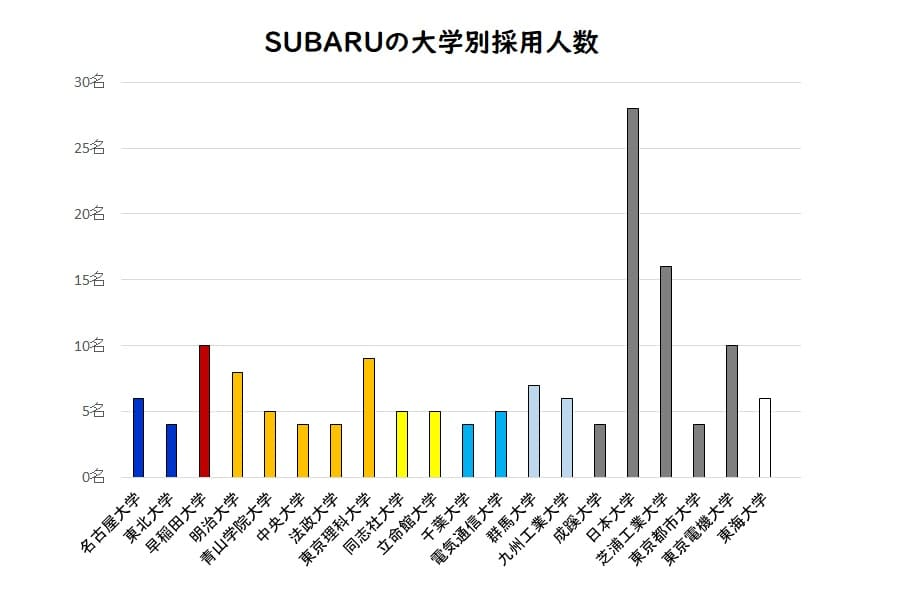 SUBARUの大学別採用人数(2020年4月入社)