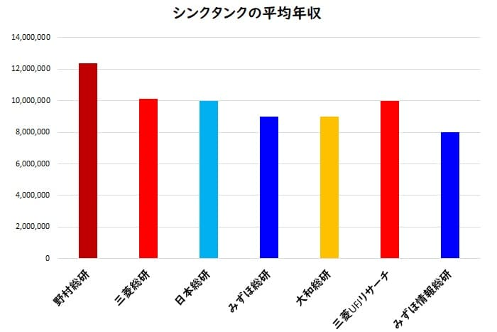 シンクタンク各社の平均年収