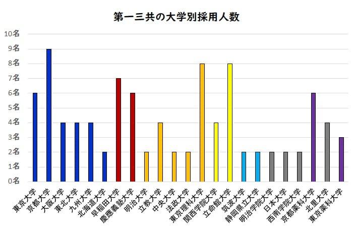 第一三共の大学別採用人数