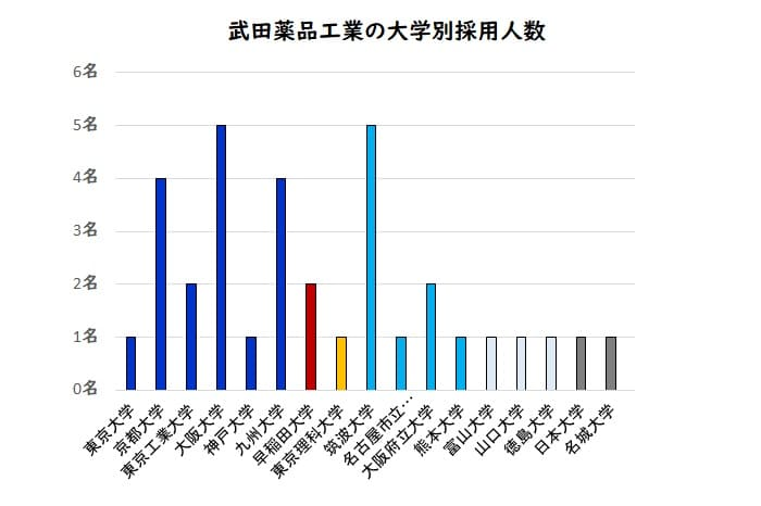 武田薬品工業の大学別採用人数