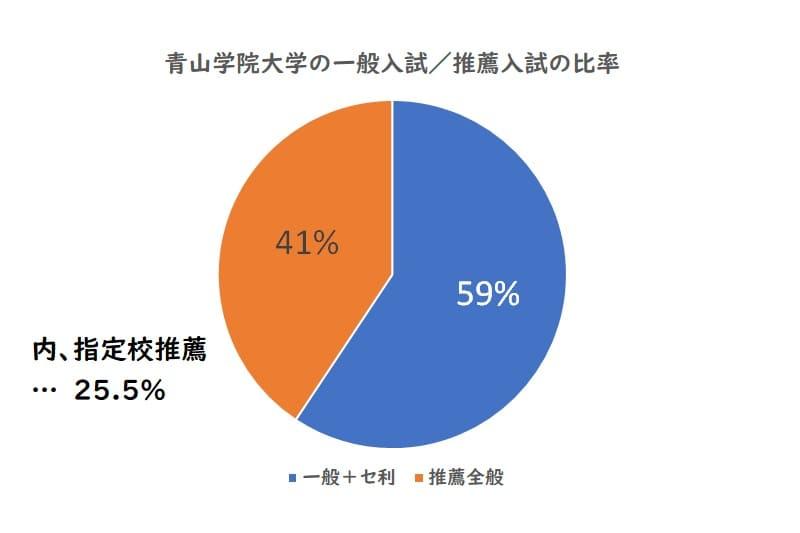 青山学院大学の一般入試、推薦入試の比率
