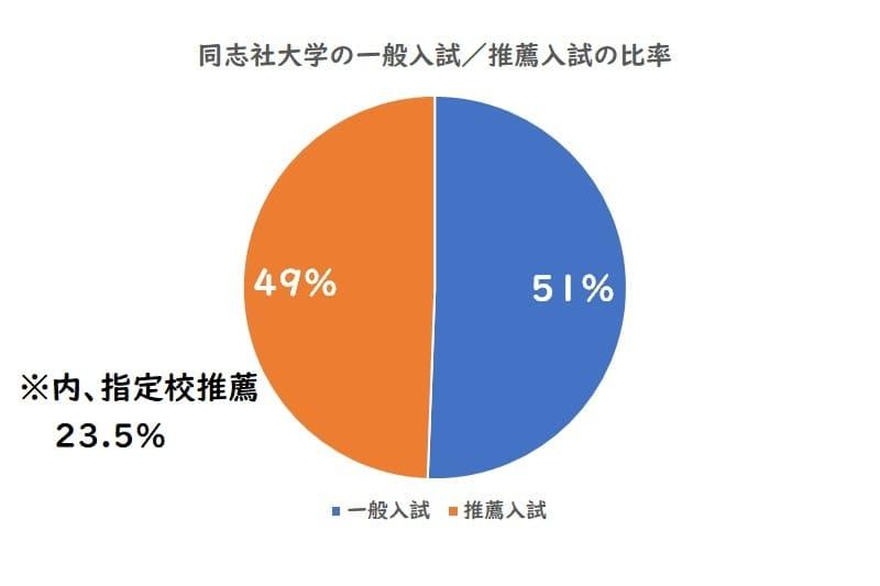 同志社大学の一般入試、推薦入試の比率